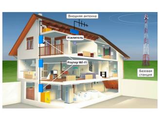Подключение интернета в частном доме